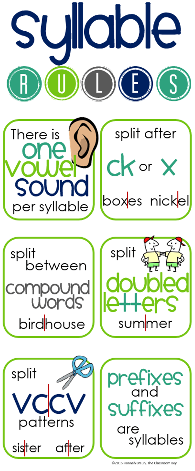 Syllables is what Kinds of syllables and rules of division into syllables