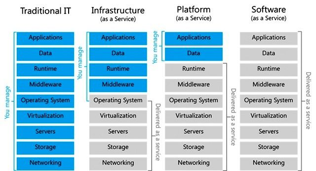 Image result for difference between iaas paas and saas in tabular ...