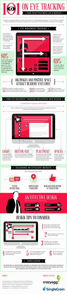 O gráfico abaixo mostra o comportamento do olho humano diante de um website. Está em inglês, mas suas ilustrações são bem intuitivas. Vale a pena saber o que é mais atrativo na hora de montar um layout.