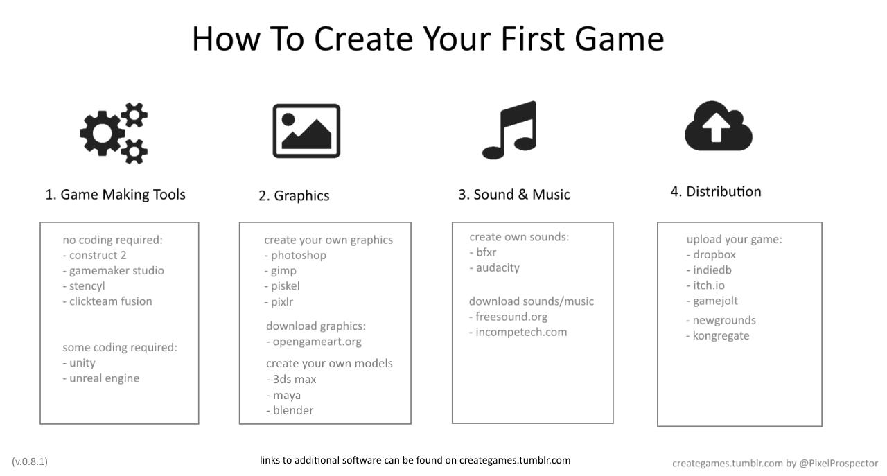 """velvetvertebrate: """" creategames: """" 1  Game Making Tools [no"""