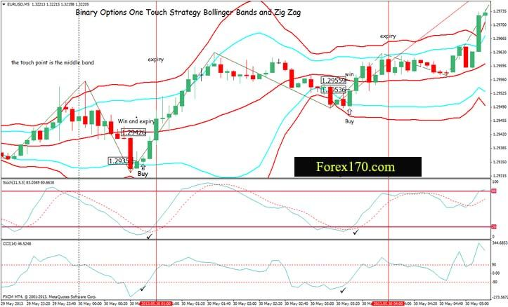 3 time period bollinger bands