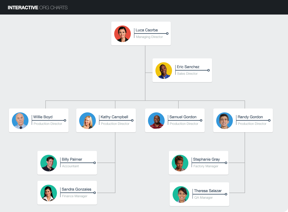 Elearning challenge interactive org charts also rh pinterest