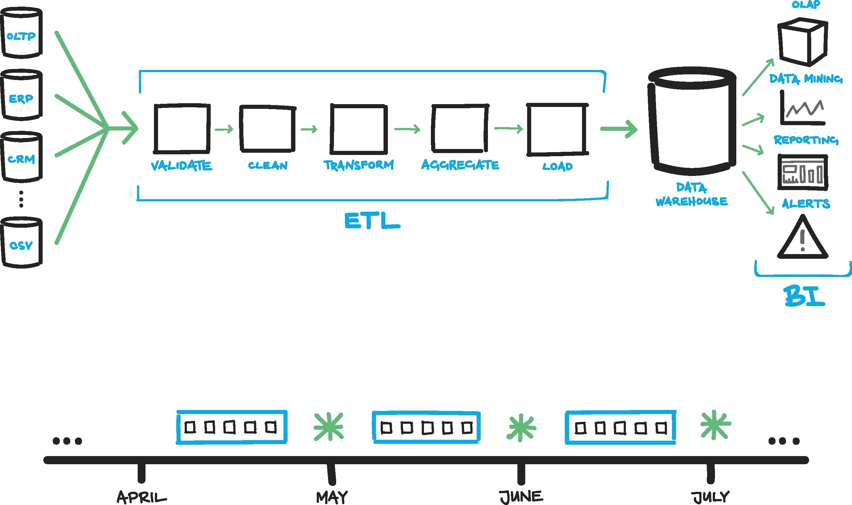 Architecture Of Data Warehouse With Diagram House Elevation Etl Workflow Database Configuration Dcim Developer