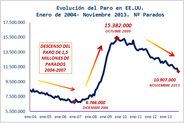 Economía Mundial Gráficos Blog Evolución Del Desempleo En Eeuu 2005 2013 Evolucion Economia Mundial Economia