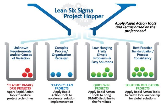 17 Best images about Lean Six Sigma on Pinterest | Tumblr com ...