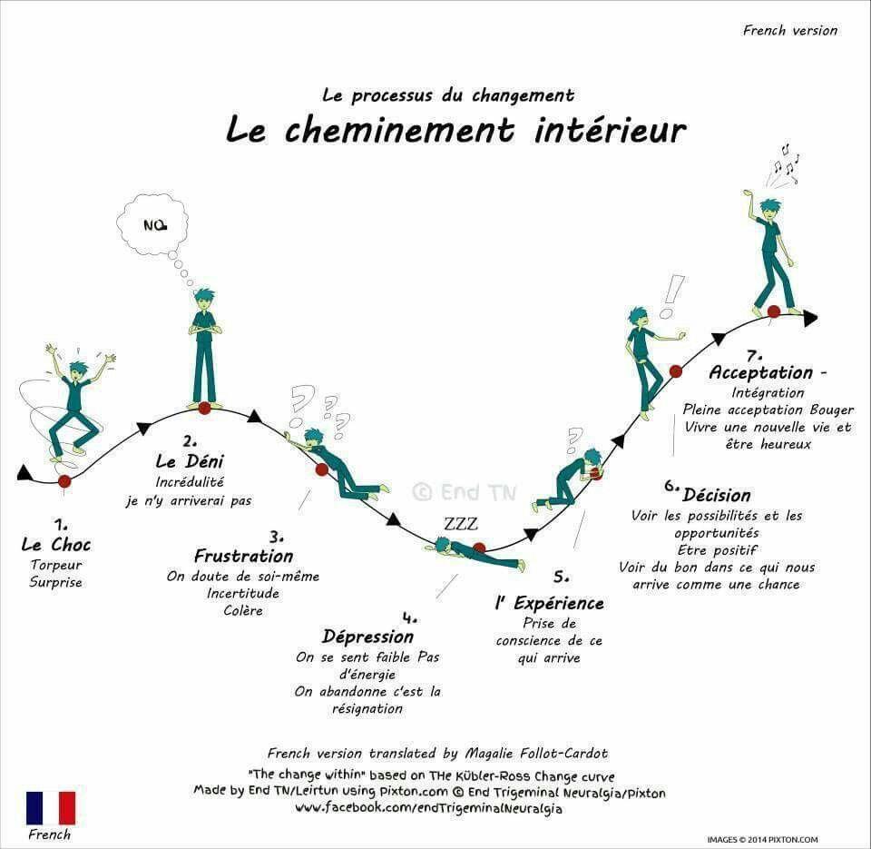 Les 7 Etapes Du Deuil Etapes Du Deuil Amelioration De Soi Les Emotions