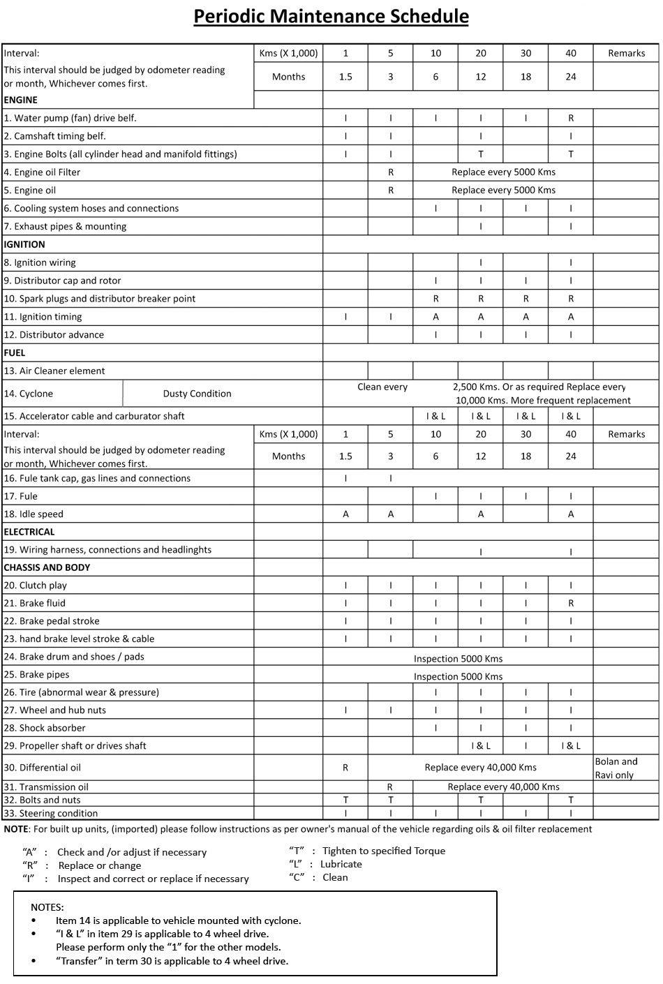 Automotive Wolf Car Maintenance Software For Windows Car Maintenance Checklist Template Maintenance