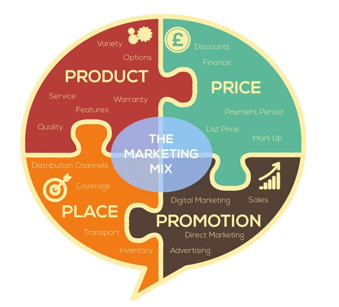 The Marketing Mix | SEO - Internet Marketing | Sales proposal, Real