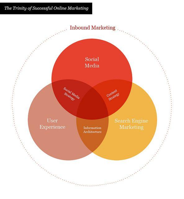 the trinity of successful online marketing | social media ... printable circle of fifths diagram pdf trinity circle diagram