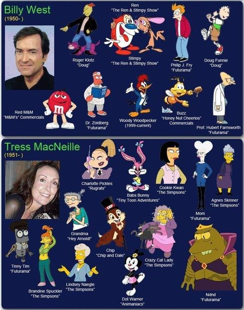 Aci25 Voice Actors And Their Characters Cartoon Character Pictures Classic Cartoon Characters Voice Actor