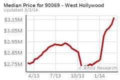 Sunset Strip / West Hollywood Real Estate Market Stats