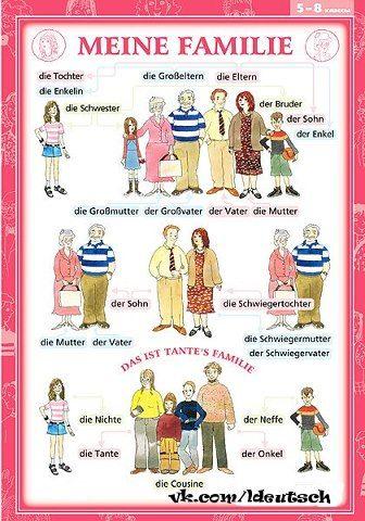Meine Familie Vocabulario En Ingles Aprender Aleman