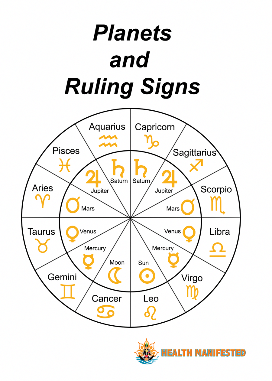 Planets and Ruling Signs - Health Manifested # ...