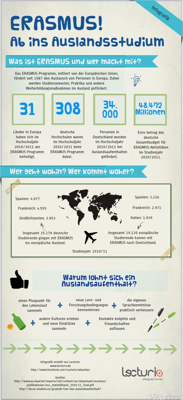 31 Schon Infografik Lebenslauf Vorlage Vorrate Infografik Lebenslauf Lebenslauf Infografik