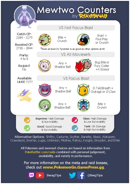 Mewtwo Counter Graphic Gen 3 Update Thesilphroad Mewtwo Pokemon Go Pokemon