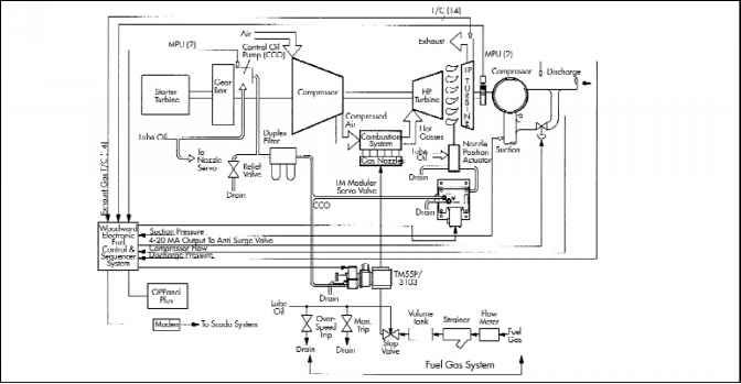Fig. 13-17 Diagram of Control System for a Gas Turbine