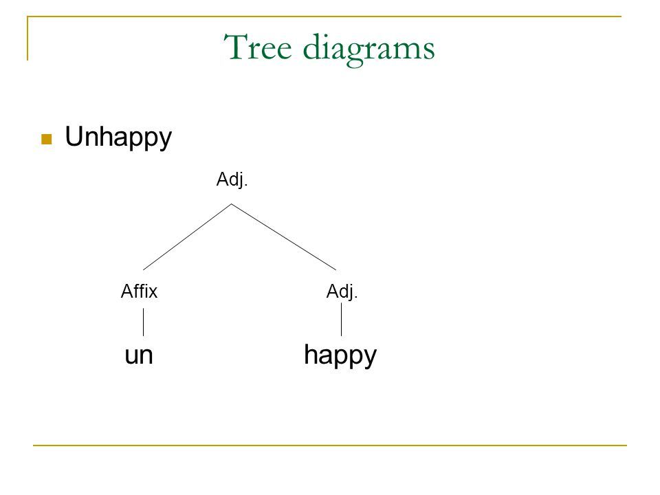Tree diagram in linguistics ppt wiring circuit linguistic morp tree diagram of linguistics pinterest rh pinterest co uk draw a tree diagram transformational grammar tree diagram ccuart Gallery