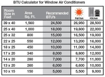 Choosing The Right Air Conditioner Size Btus At The Home Depot