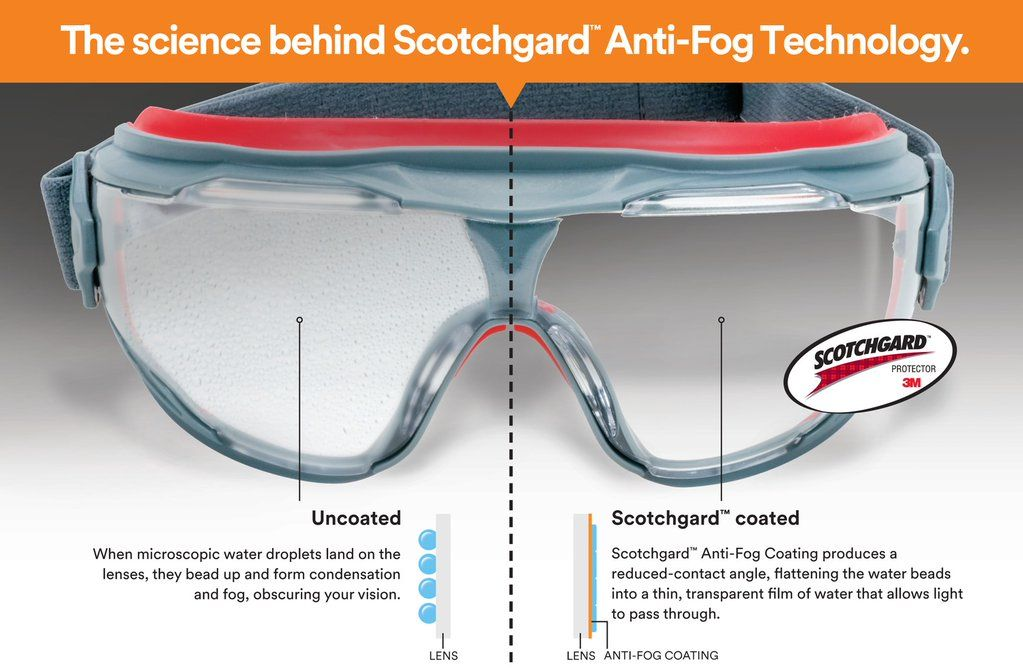 ae6f55e4858 3M Safety Solutions - The science behind Scotchgard Anti-Fog Technology