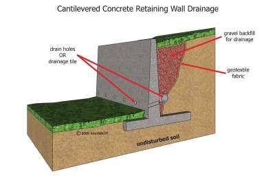 Internachi Online Education Concrete Retaining Walls Retaining Wall Drainage Retaining Wall