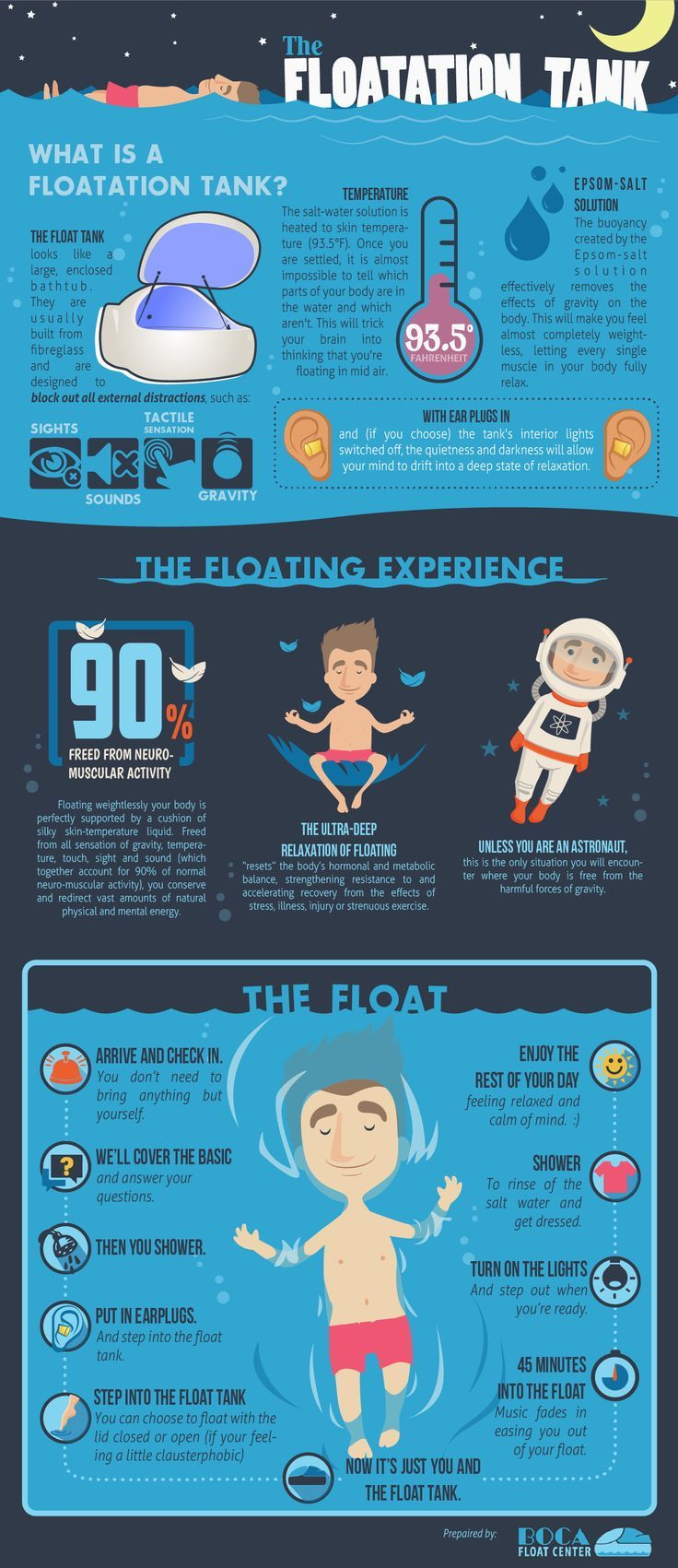 Floatation tank infographic float therapy sensory