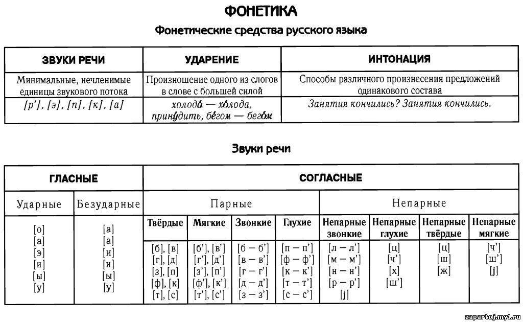 Гдз по русскому языку фонетика