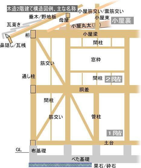 在来建築構造材の呼び名 建築 木造建築 構造