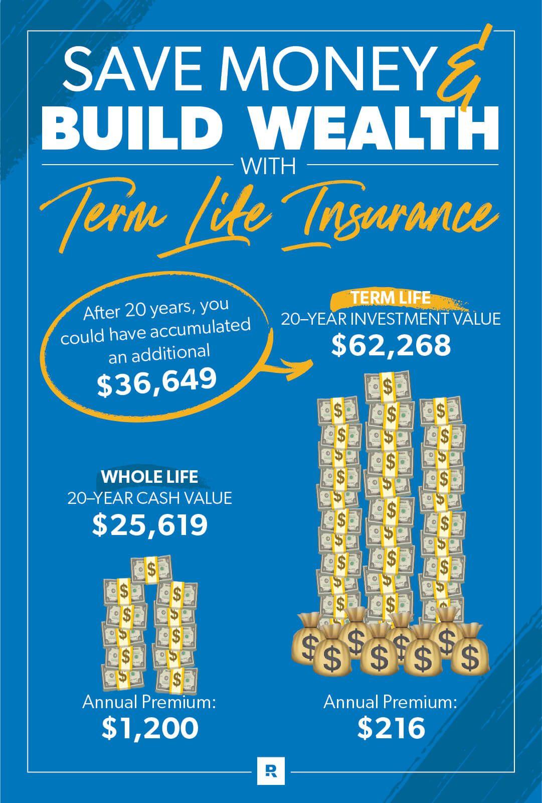 Term Life vs. Whole Life Insurance in 2020 | Term life ...