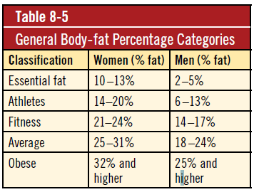 general body fat percentage categories