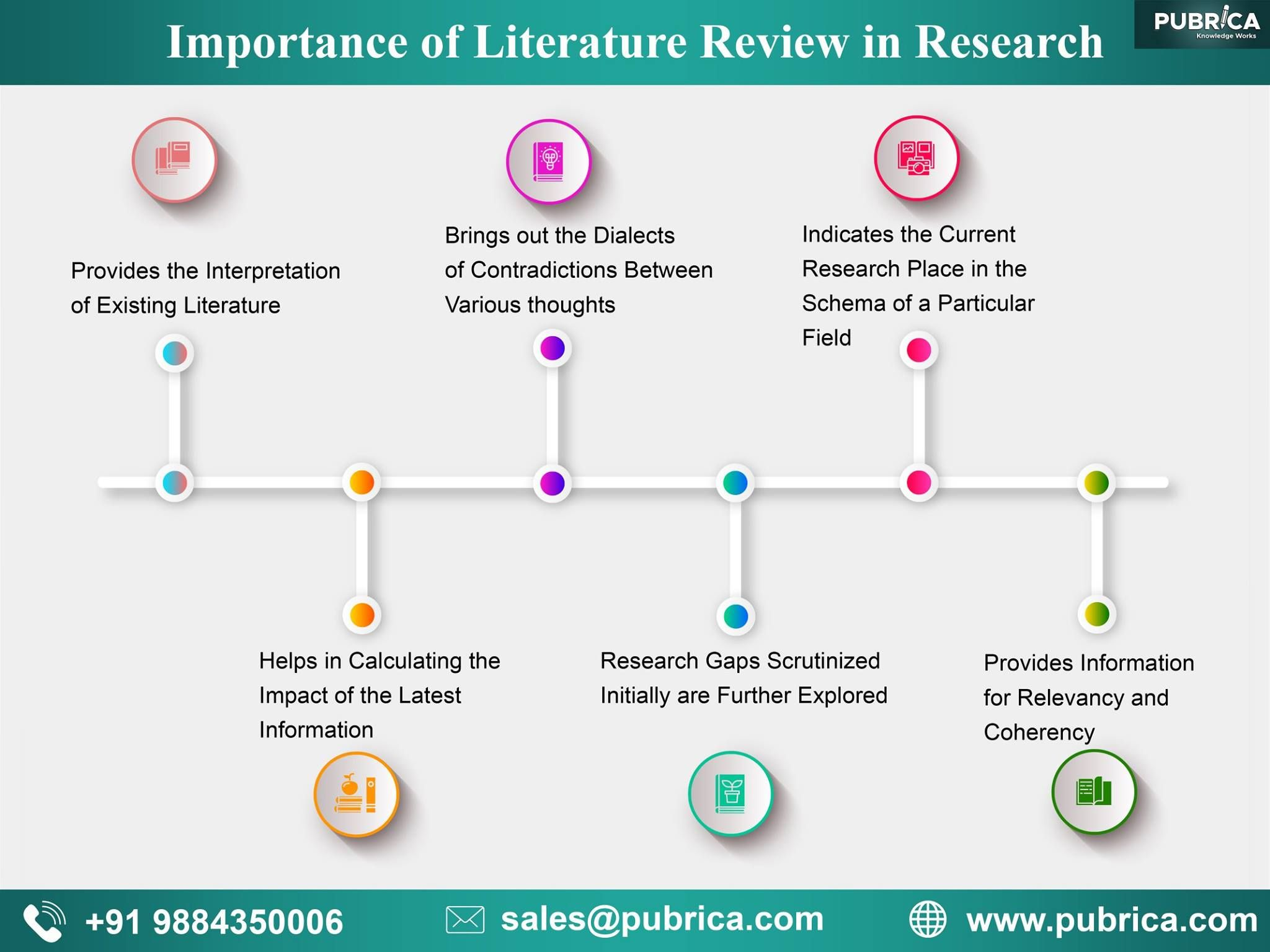 Importance Of Literature Review In Research Pubrica Writing Scientific Services Adelman Dissertation