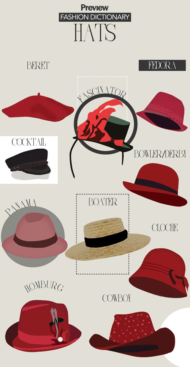595ebb4e03dc7 Hats Infographic - Types of Hats