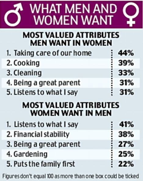 What men want and what women want