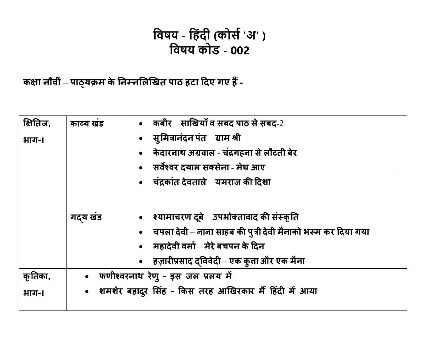 Class Ix Hindi A Deleted Syllabus For The Academic Year 2020 21 Syllabus Class Curriculum [ 1180 x 1512 Pixel ]