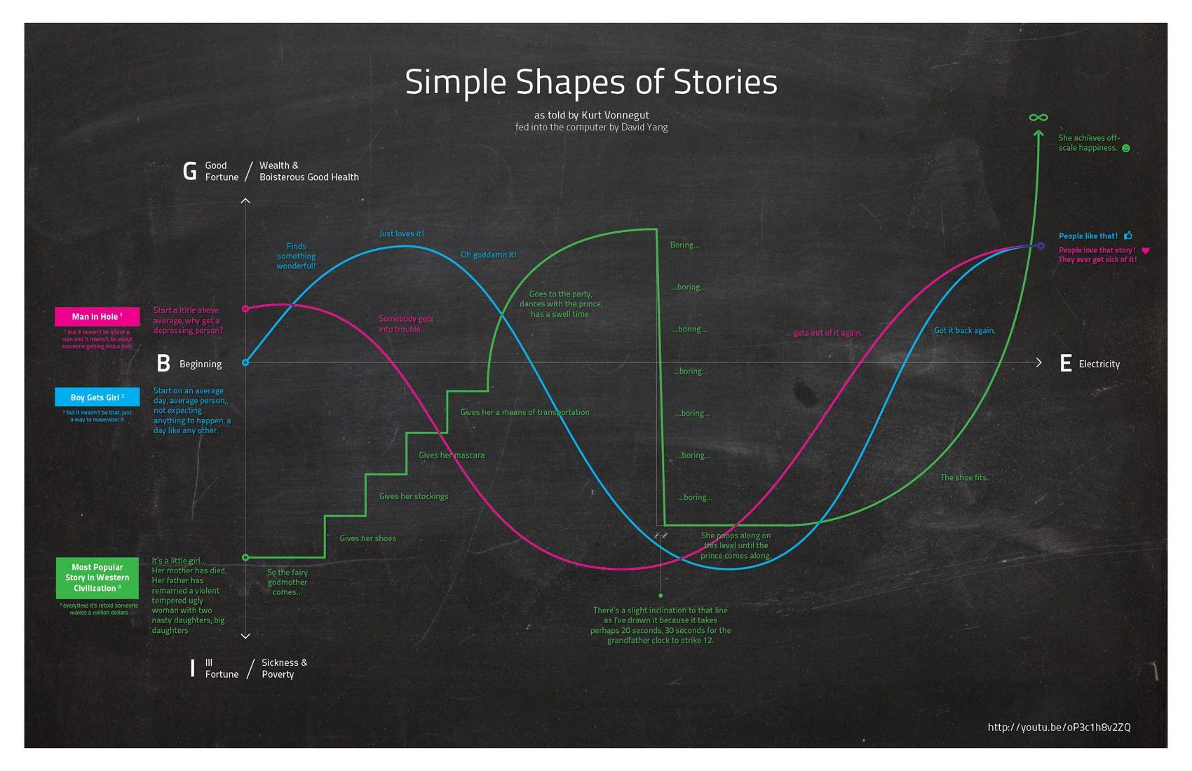 Kurt Vonnegut On The Shapes Of Stories Kurt Vonnegut Story Structure Simple Shapes