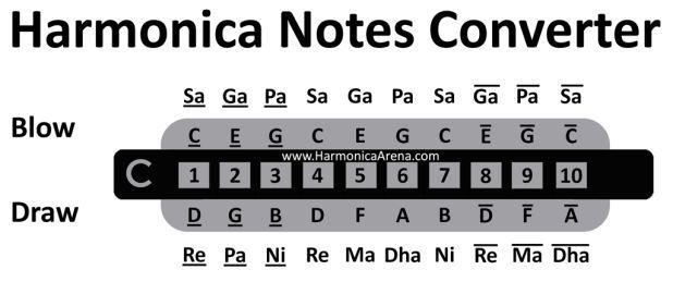 Harmonica Notes Converter Harmonicaarena Harmonica Pinterest