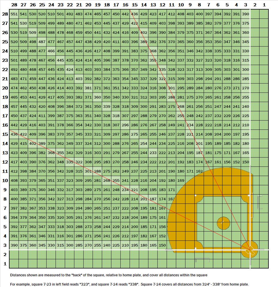 grid distances Design your own, Design, Baseball