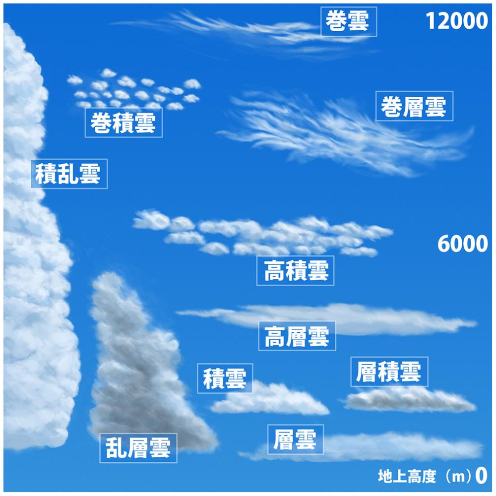 コロビト大島夏雄のcgに役立つふしぎのはなし story 01 雲のおはなし 連載 cgworld jp 雲 巻雲 天使の雲