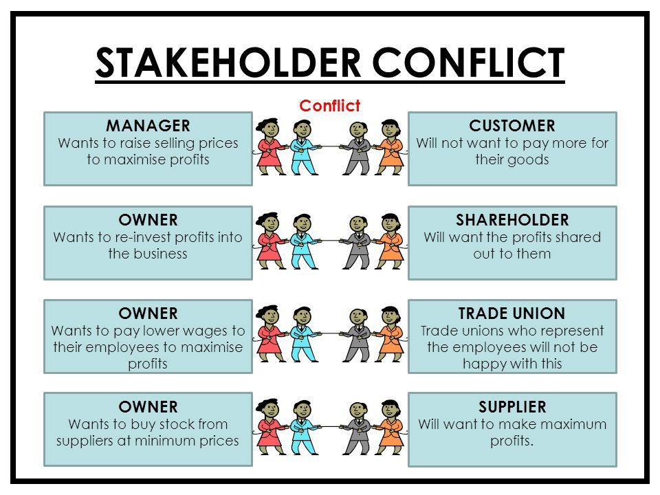 Image Result For Stakeholder Conflict Examples 7131 Unit 2 Chapter