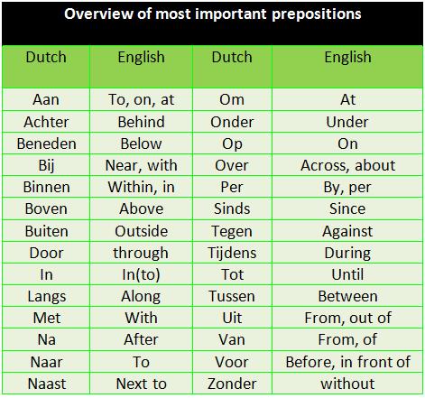 LEARN DUTCH LANGUAGE/ NETHERLANDS [IN ENGLISH ... - …