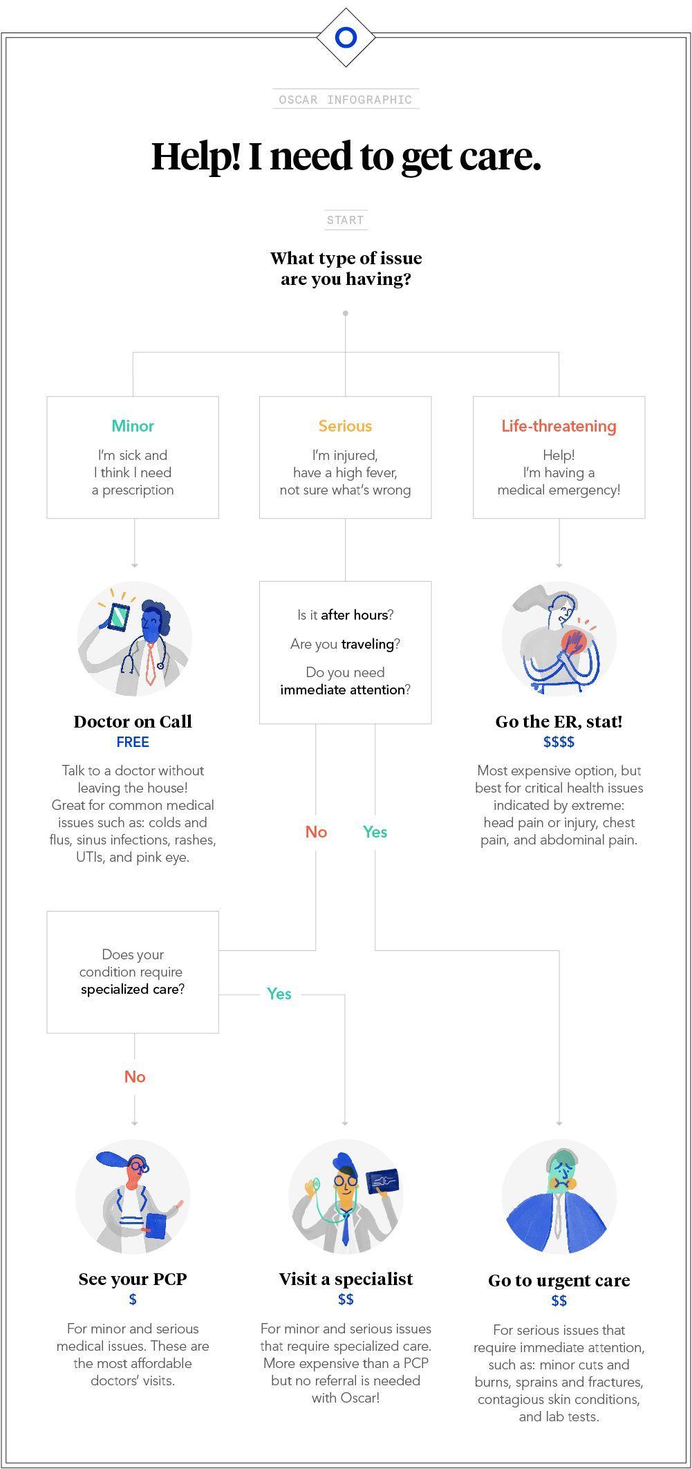 Image Result For Flowchart Design Inspiration Flow Chart Design Health Design Doctor On Call