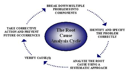 Root Cause Analysis  Google Search  Career Inspiration
