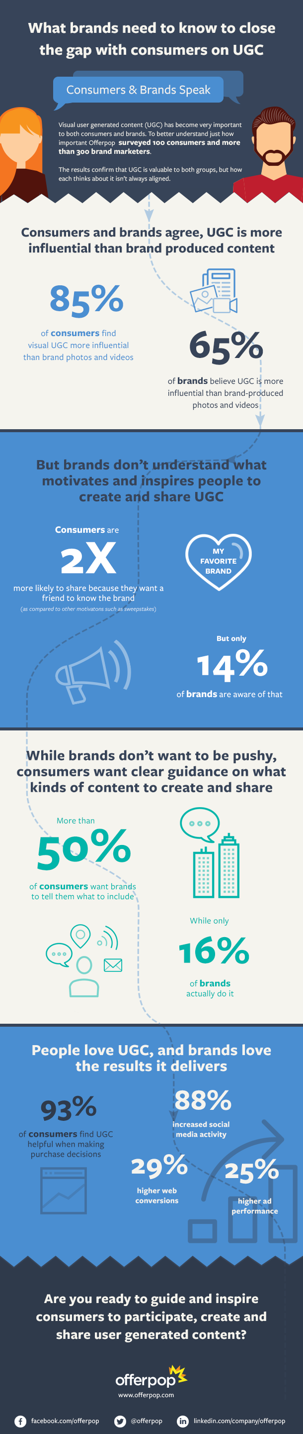 What Brands Need To Know To Close The Gap With Consumers On UGC #infographic