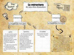 Estructura Externa De La Obra De Teatro Obras De Teatro