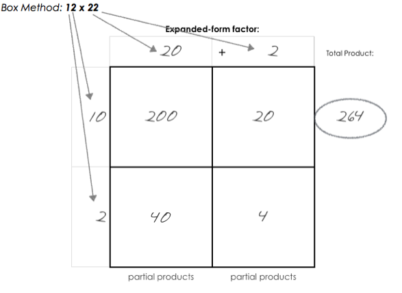 Teaching With The Box Method For Multiplication Pinterest