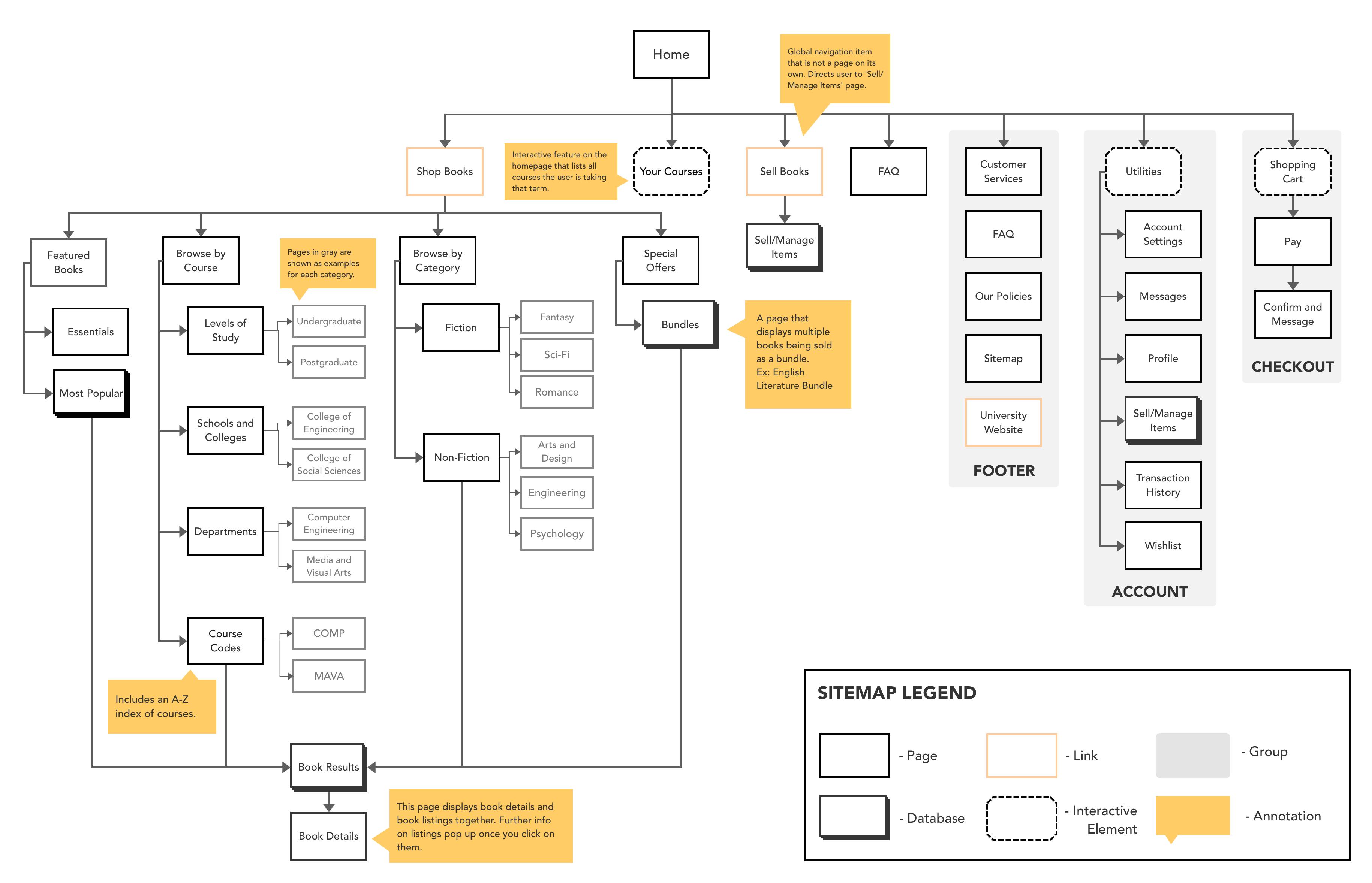20 DF Portal Sitemap ideas   information architecture, wireframe ...