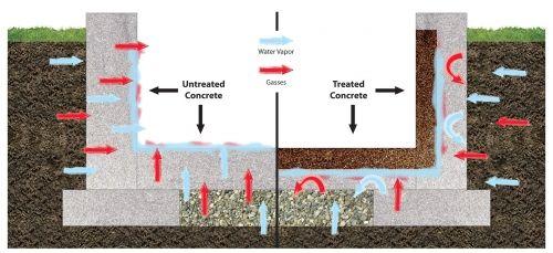 Concrete Basement And Floor Sealer Waterproofing Basement Basement Waterproofing Diy Concrete Sealer