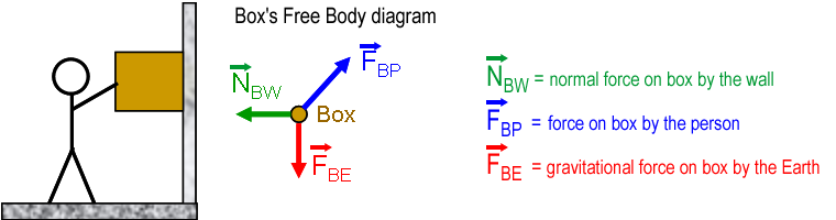 Sign In Or Register Normal Force Physics Courses Body Diagram