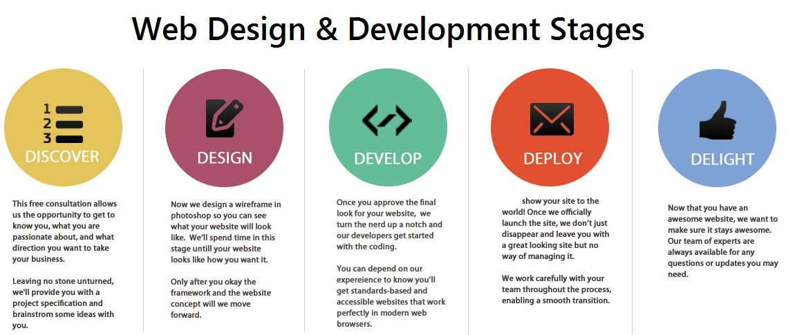 Web Design And Development Stages Web Development Design Web Design Design Development