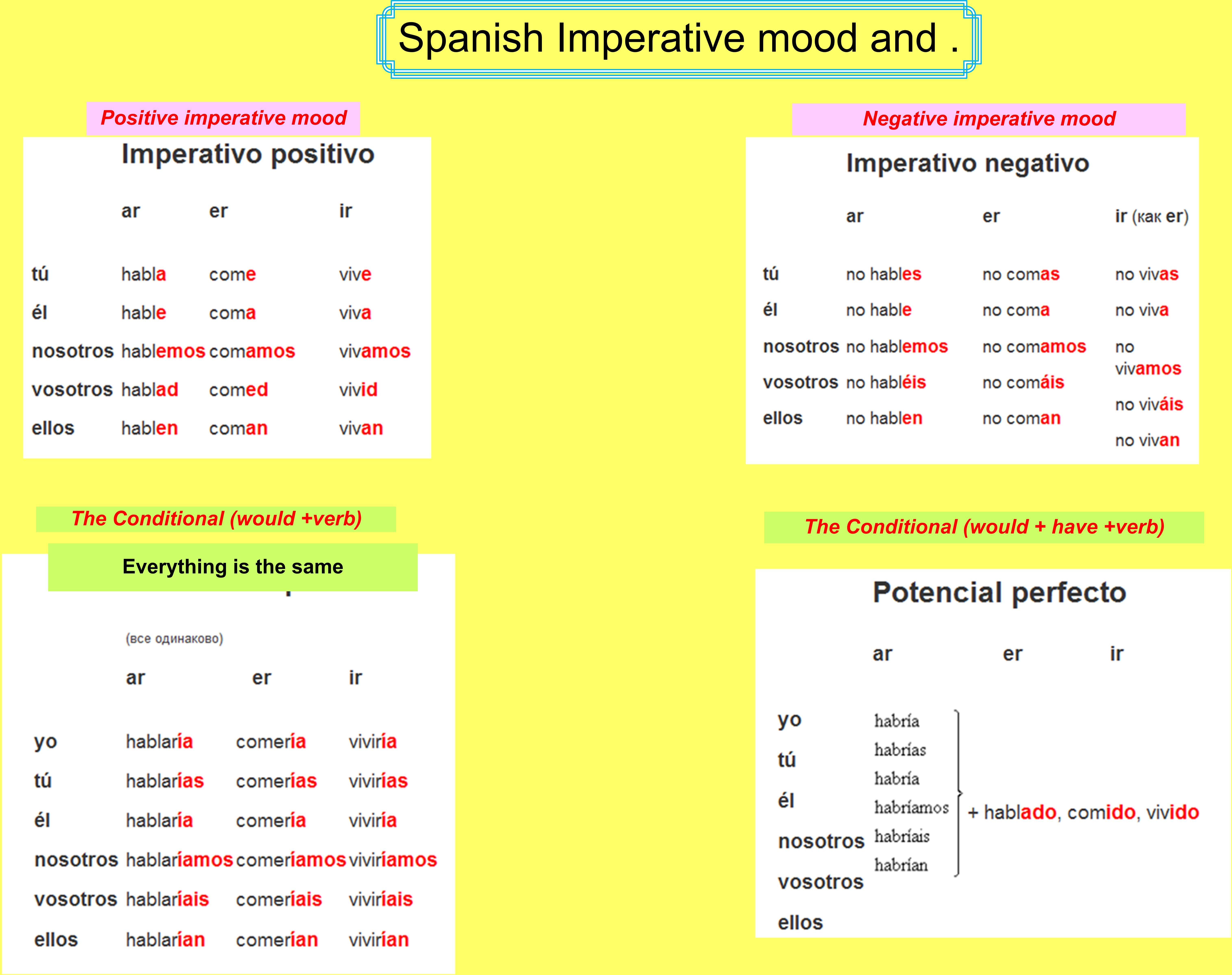 spanish conditional tense Flashcards and Study Sets | Quizlet