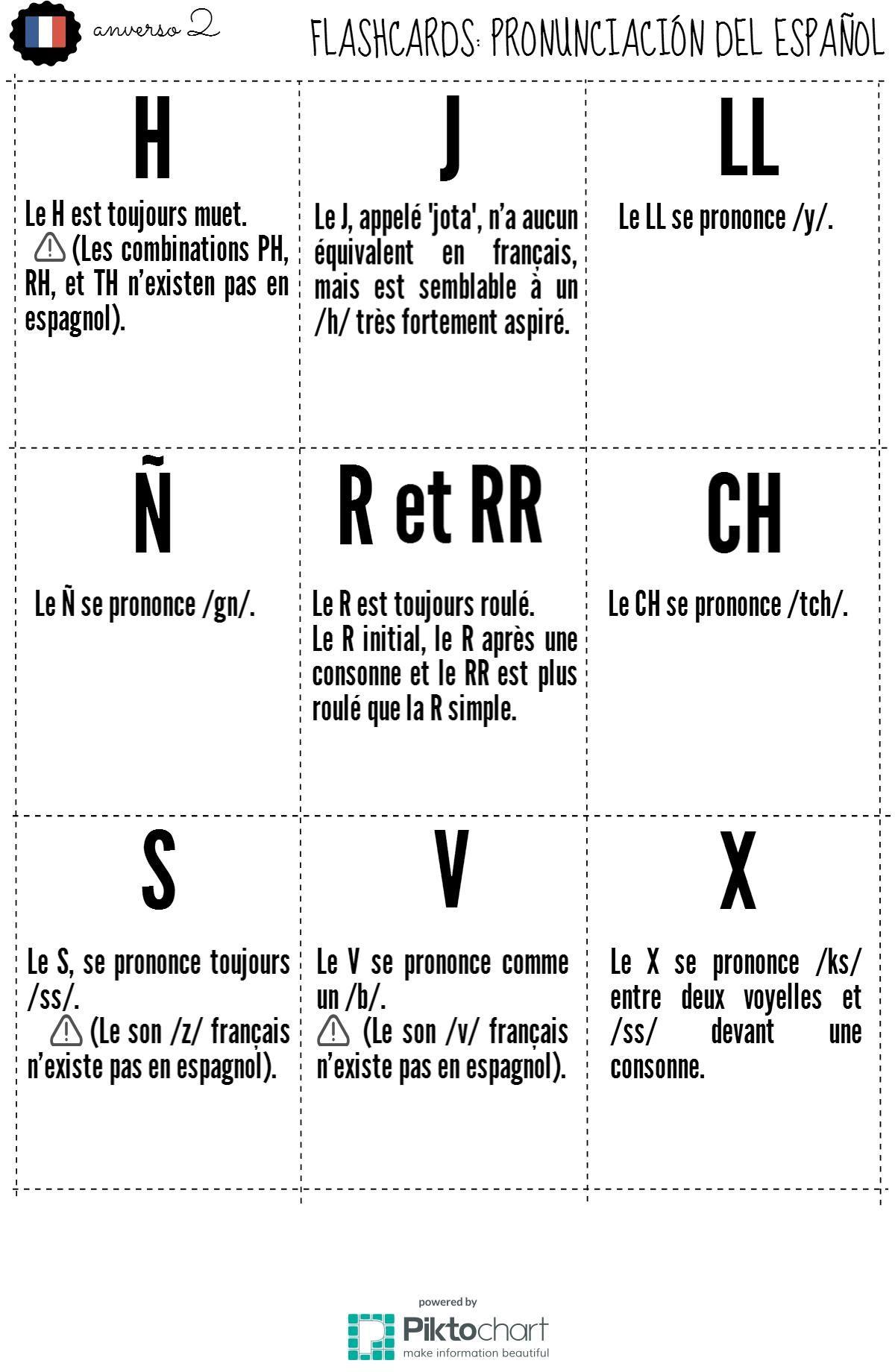 Epingle Par Lapiz De Ele Sur Infografias Para La Clase De